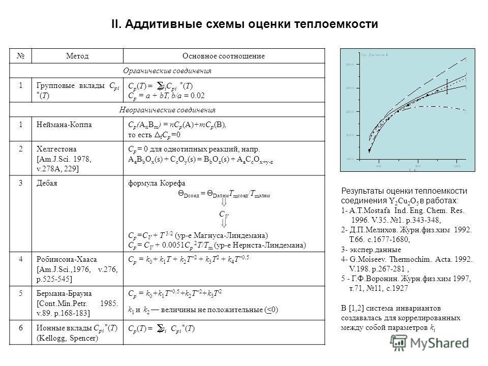 II. Аддитивные схемы оценки теплоемкости Метод Основное соотношение Органические соединения 1Групповые вклады C pi * (T) C p (T) = i n i C pi * (T) C p = a + bT, b/a = 0.02 Неорганические соединения 1Неймана-КоппаC p (A n B m ) = nC p (A)+mC p (B), т
