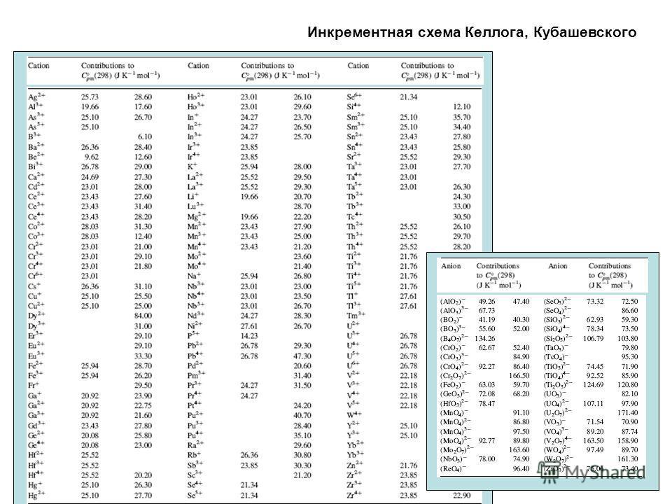 Инкрементная схема Келлога, Кубашевского