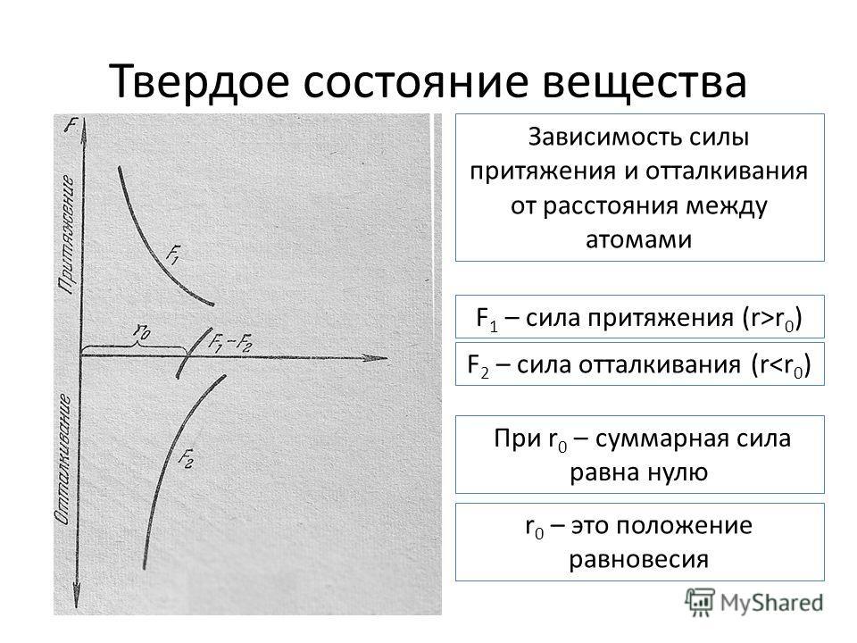 Твердое состояние вещества F 1 – сила притяжения (r>r 0 ) F 2 – сила отталкивания (r