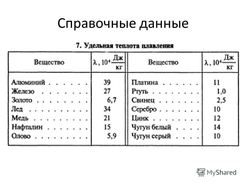 Справочные данные