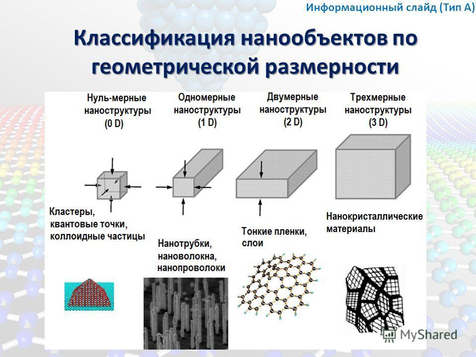 Классификация нанообъектов по геометрической размерности Информационный слайд (Тип А)