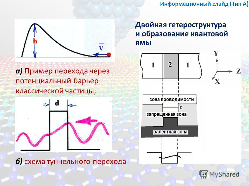 б) схема туннельного перехода Двойная гетероструктура и образование квантовой ямы Информационный слайд (Тип А) а) Пример перехода через потенциальный барьер классической частицы;