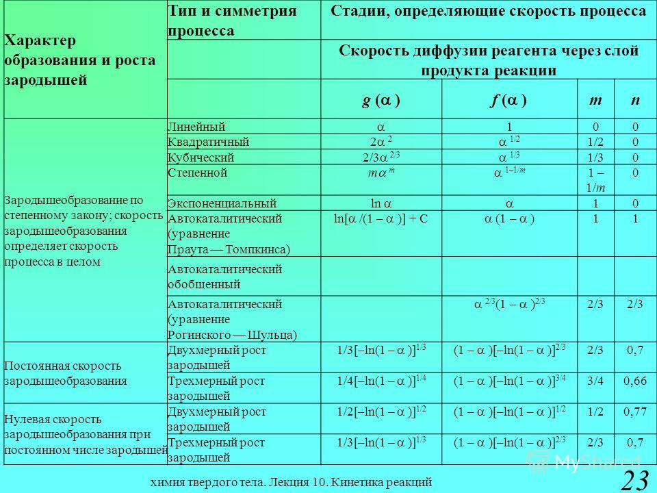 химия твердого тела. Лекция 10. Кинетика реакций 23 Характер образования и роста зародышей Тип и симметрия процесса Стадии, определяющие скорость процесса Скорость диффузии реагента через слой продукта реакции g ( )f ( ) mn Зародышеобразование по сте
