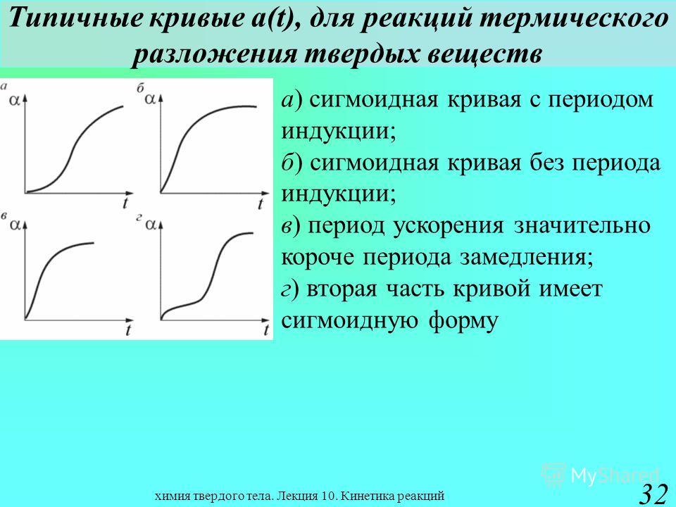 химия твердого тела. Лекция 10. Кинетика реакций 32 Типичные кривые a(t), для реакций термического разложения твердых веществ а) сигмоидная кривая с периодом индукции; б) сигмоидная кривая без периода индукции; в) период ускорения значительно короче