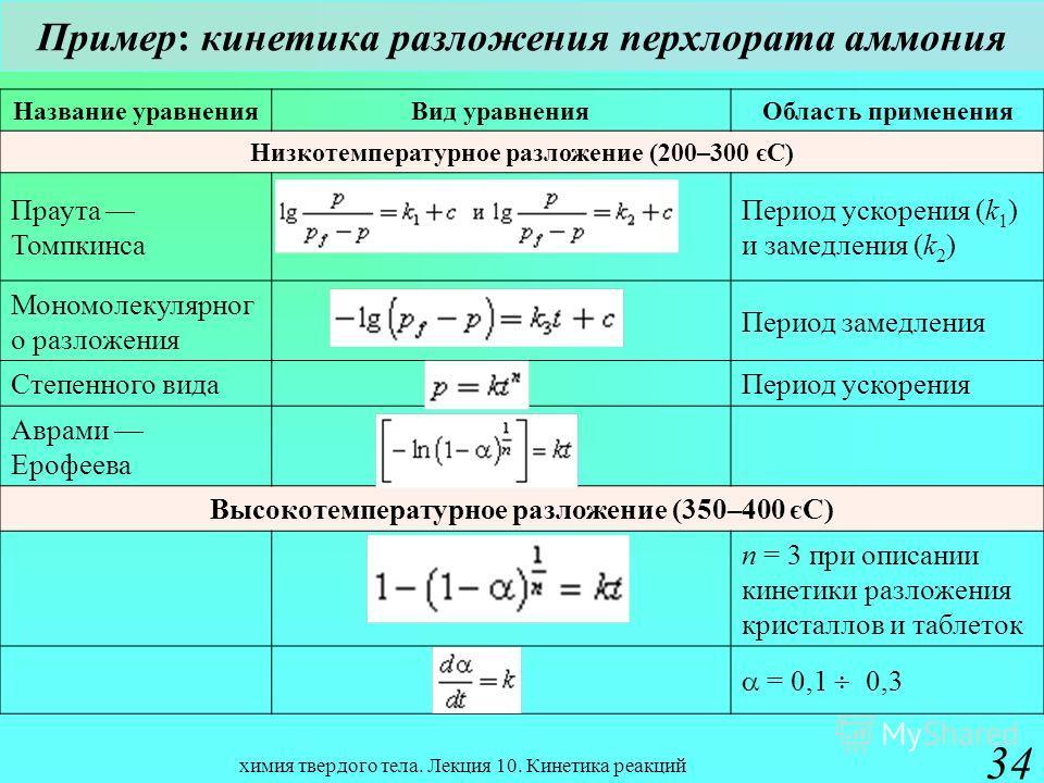 химия твердого тела. Лекция 10. Кинетика реакций 34 Пример: кинетика разложения перхлората аммония Название уравнения Вид уравнения Область применения Низкотемпературное разложение (200–300 єС) Праута Томпкинса Период ускорения (k 1 ) и замедления (k