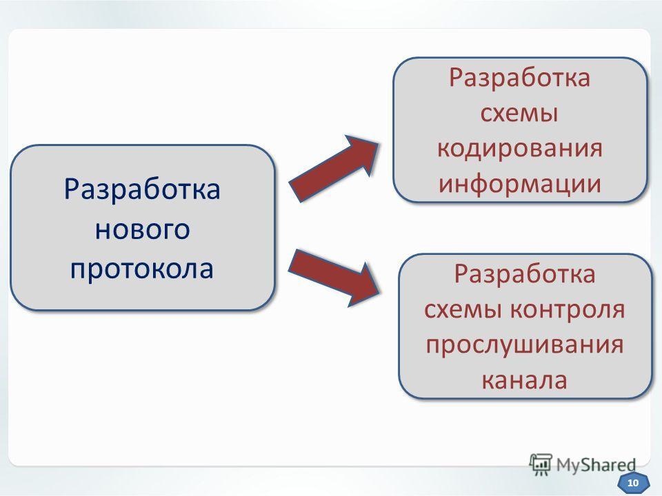Разработка нового протокола Разработка схемы кодирования информации Разработка схемы контроля прослушивания канала 10