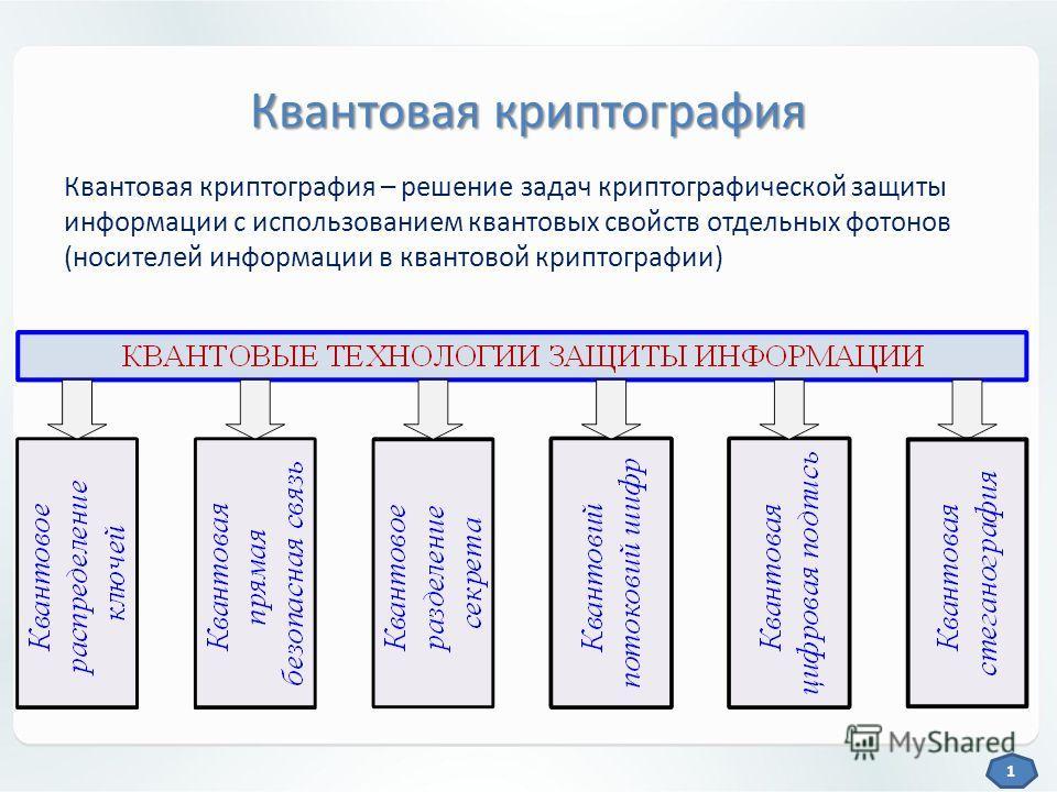Квантовая криптография Квантовая криптография – решение задач криптографической защиты информации с использованием квантовых свойств отдельных фотонов (носителей информации в квантовой криптографии) 1