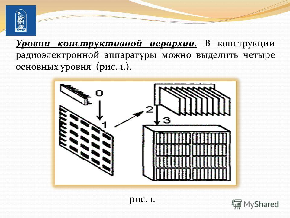 Уровни конструктивной иерархии. В конструкции радиоэлектронной аппаратуры можно выделить четыре основных уровня (рис. 1.). рис. 1.