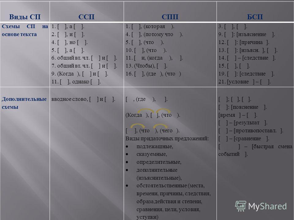 Виды СПССПСППБСП Схемы СП на основе текста 1. [ ], а [ ]. 2. [ ], и [ ]. 4. [ ], но [ ]. 5. [ ], а [ ]. 6. общий вт. чл. [ ] и [ ]. 7. общий вт. чл. [ ] и [ ]. 9. ( Когда ), [ ] и [ ]. 11. [ ], однако [ ]. 1. [ ], ( которая ). 4. [ ], ( потому что ).