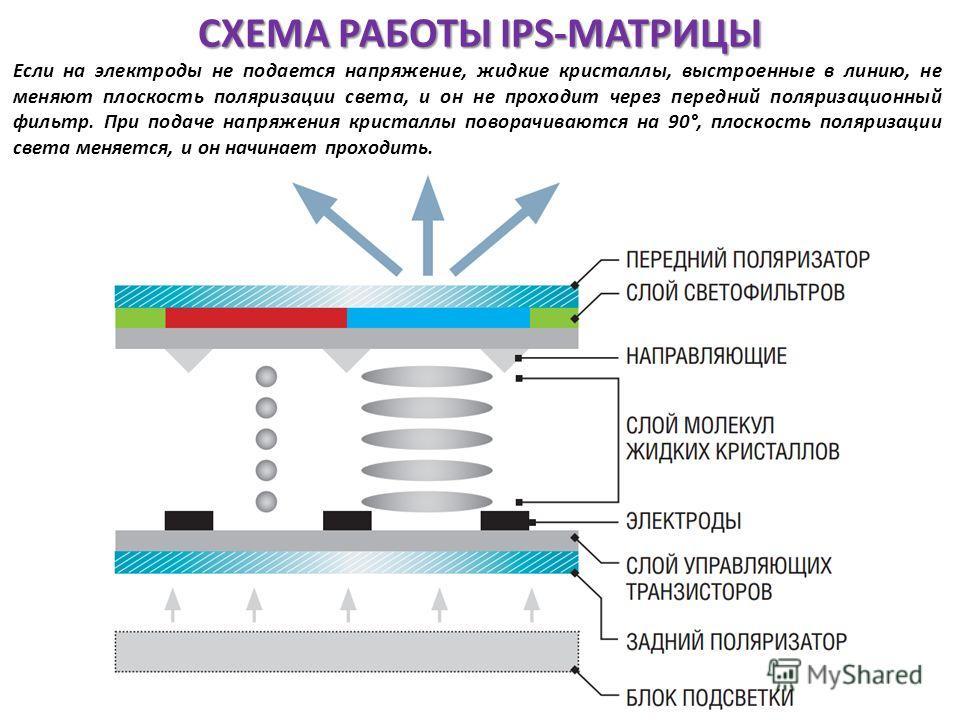 СХЕМА РАБОТЫ IPS-МАТРИЦЫ Если на электроды не подается напряжение, жидкие кристаллы, выстроенные в линию, не меняют плоскость поляризации света, и он не проходит через передний поляризационный фильтр. При подаче напряжения кристаллы поворачиваются на