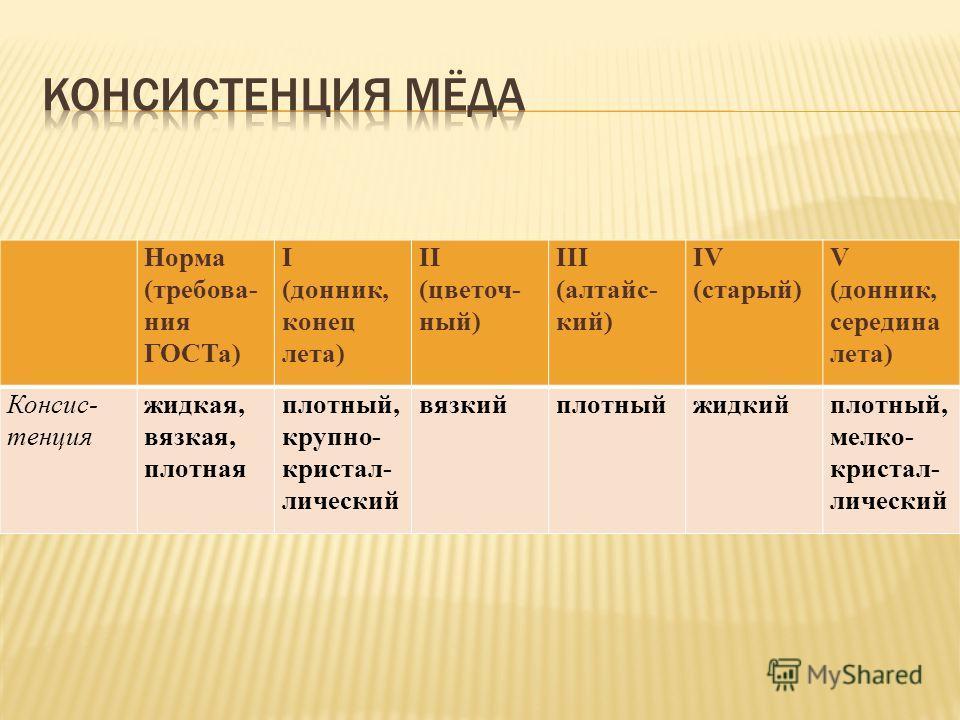 Норма (требования ГОСТа) I (донник, конец лета) II (цветочный) III (алтайский) IV (старый) V (донник, середина лета) Консис- тенция жидкая, вязкая, плотная плотный, крупно- кристаллический вязкийплотныйжидкийплотный, мелко- кристаллический