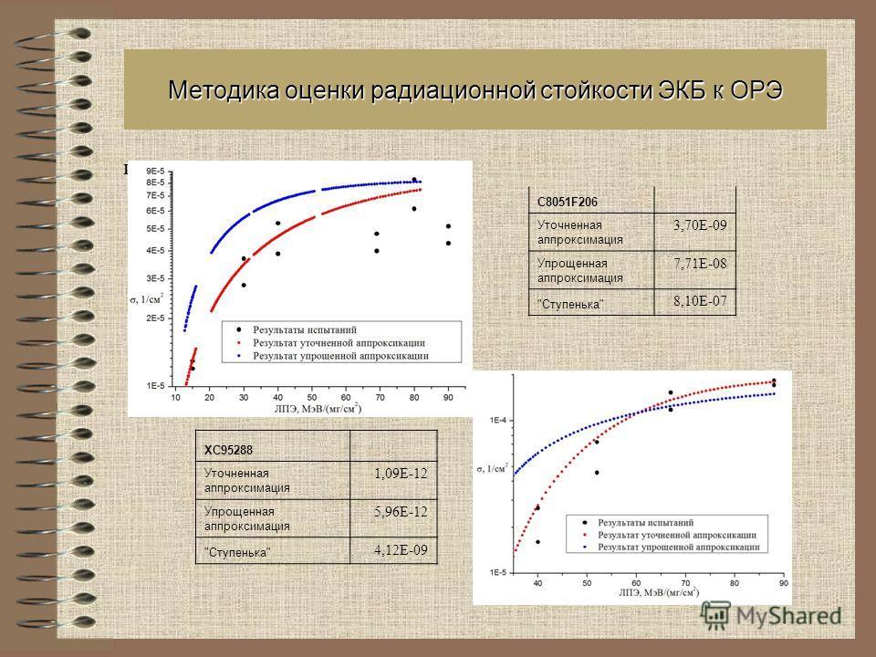 Методика оценки радиационной стойкости ЭКБ к ОРЭ и эксплуатации. ХС95288 Уточненная аппроксимация 1,09E-12 Упрощенная аппроксимация 5,96E-12