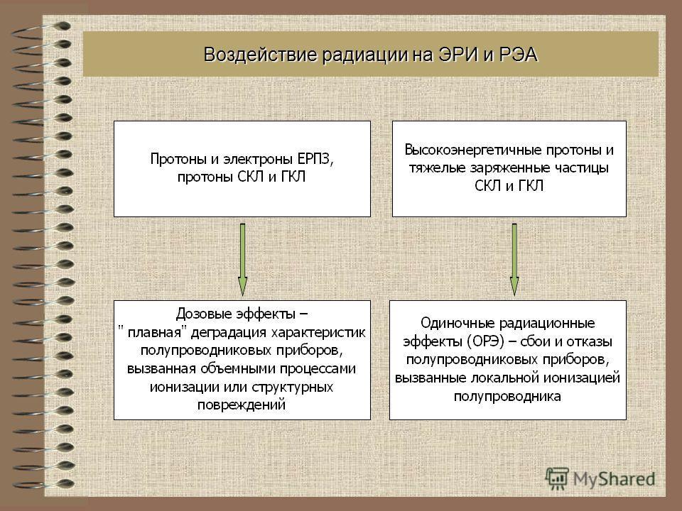 Воздействие радиации на ЭРИ и РЭА