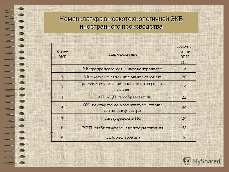 Номенклатура высокотехнологичной ЭКБ иностранного производства