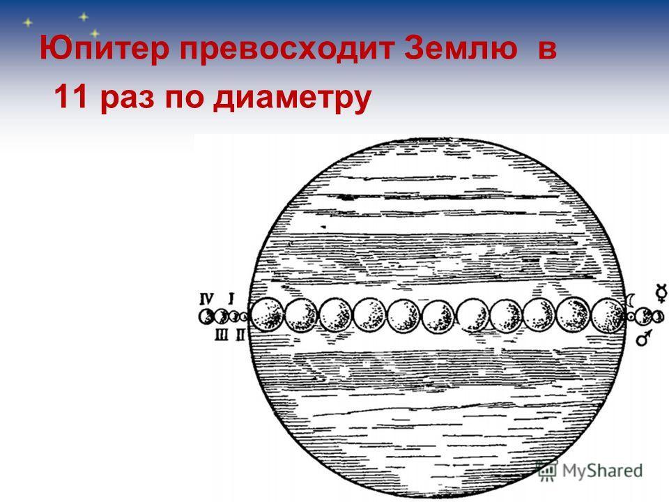 Юпитер превосходит Землю в 11 раз по диаметру