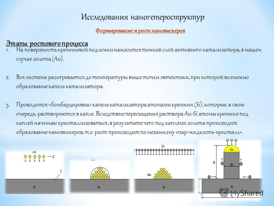 Исследования наногетероструктур Формирование и рост нановискеров Этапы ростового процесса 1. На поверхность кремниевой подложки наносится тонкий слой активного катализатора, в нашем случае золота (Au). 2. Вся система разогревается до температуры выше