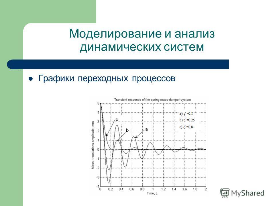 Моделирование и анализ динамических систем Графики переходных процессов