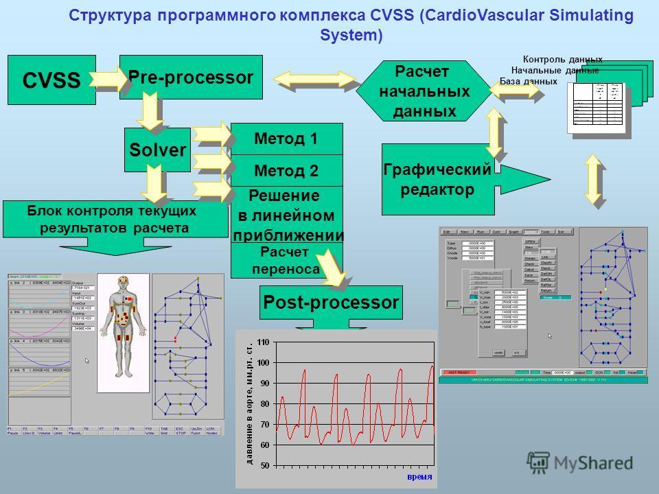 Структура программного комплекса CVSS (CardioVascular Simulating System) CVSS Pre-processor Расчет начальных данных База данных Начальные данные Контроль данных Метод 1 Метод 2 Решение в линейном приближении Блок контроля текущих результатов расчета