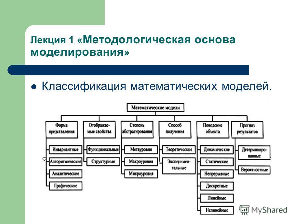 Лекция 1 « Методологическая основа моделирования » Классификация математических моделей.