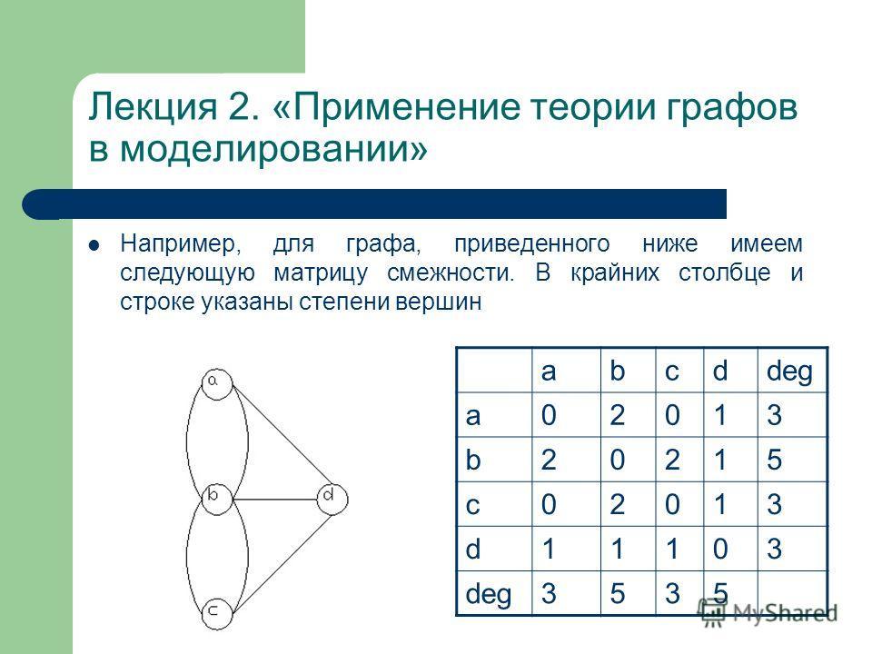 Лекция 2. «Применение теории графов в моделировании» Например, для графа, приведенного ниже имеем следующую матрицу смежности. В крайних столбце и строке указаны степени вершин abcddeg a02013 b20215 c02013 d11103 3535