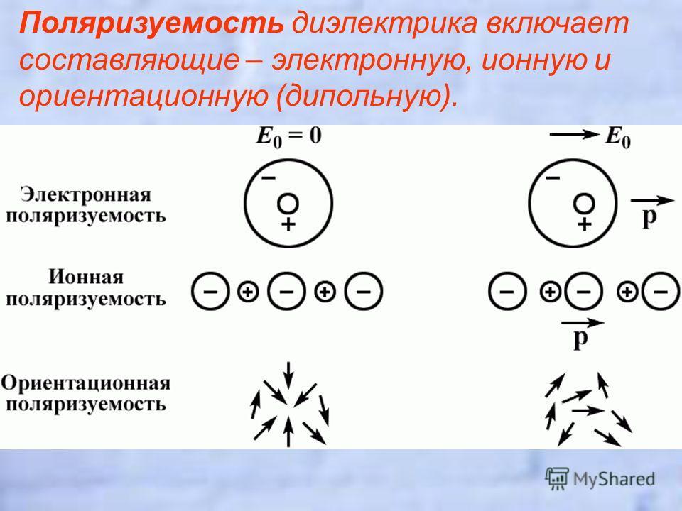 Поляризуемость диэлектрика включает составляющие – электронную, ионную и ориентационную (дипольную).
