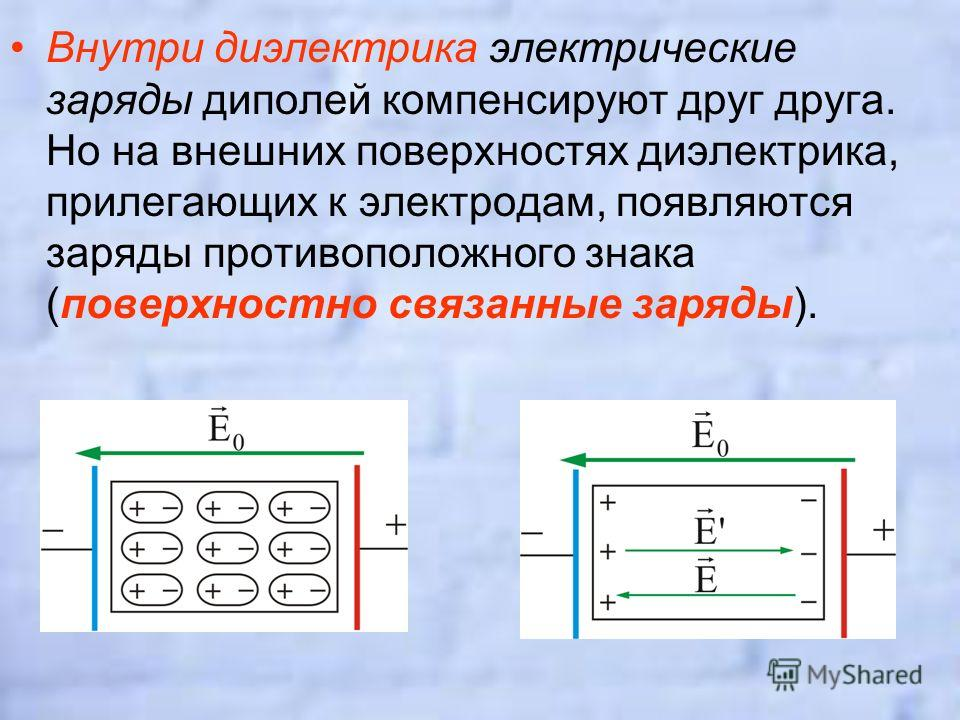 Внутри диэлектрика электрические заряды диполей компенсируют друг друга. Но на внешних поверхностях диэлектрика, прилегающих к электродам, появляются заряды противоположного знака (поверхностно связанные заряды).