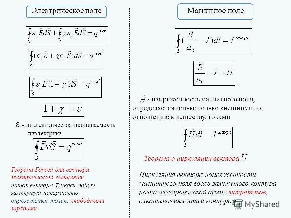 Электрическое поле Магнитное поле ε - диэлектрическая проницаемость диэлектрика Теорема Гаусса для вектора электрического смещения: поток вектора через любую замкнутую поверхность определяется только свободными зарядами. Теорема о циркуляции вектора
