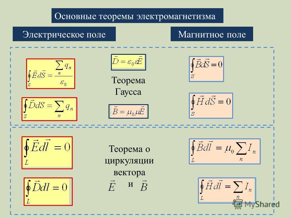 Основные теоремы электромагнетизма Электрическое поле Магнитное поле Теорема Гаусса Теорема о циркуляции вектора и