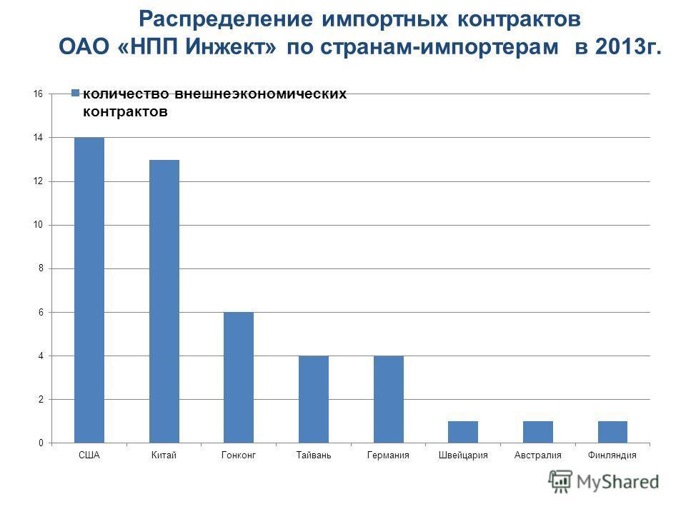 Распределение импортных контрактов ОАО «НПП Инжект» по странам-импортерам в 2013 г.