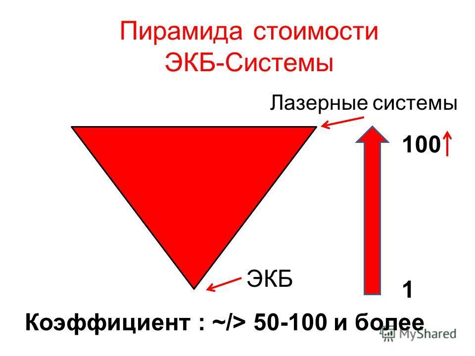 Пирамида стоимости ЭКБ-Системы Коэффициент : ~/> 50-100 и более ЭКБ Лазерные системы 100 1