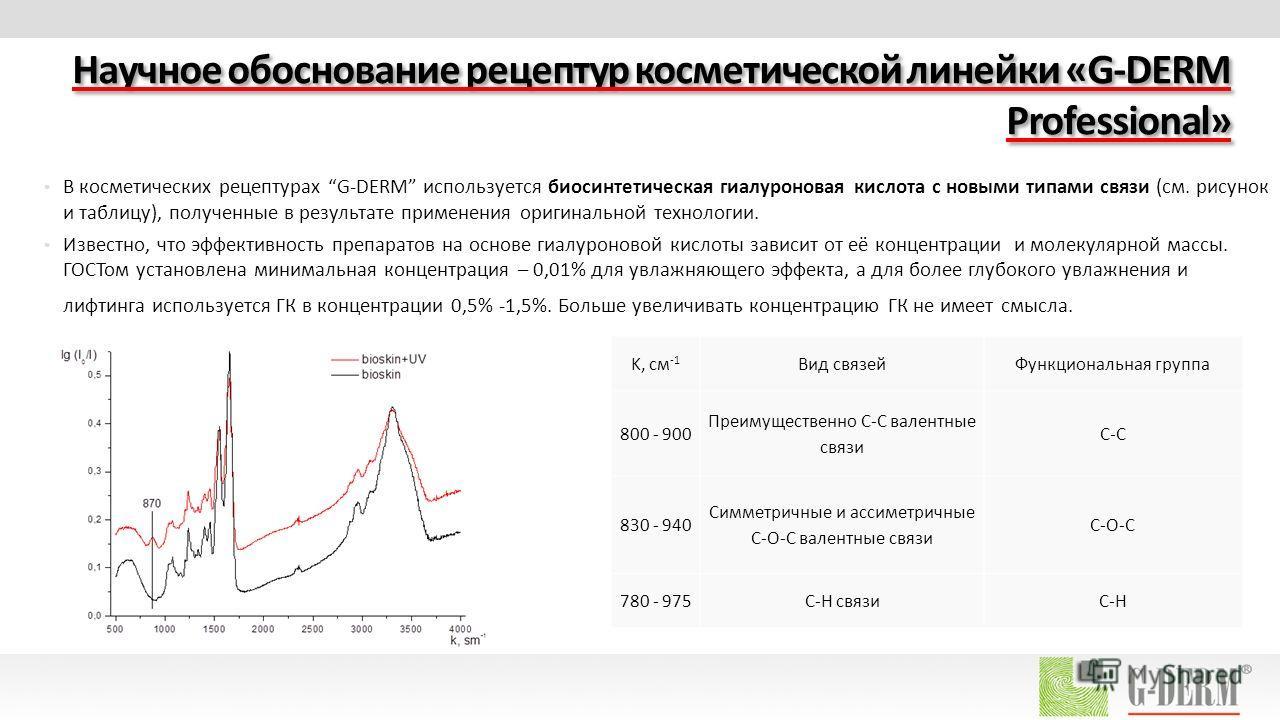 Научное обоснование рецептур косметической линейки «G-DERM Professional» В косметических рецептурах G-DERM используется биосинтетическая гиалуроновая кислота с новыми типами связи (см. рисунок и таблицу), полученные в результате применения оригинальн