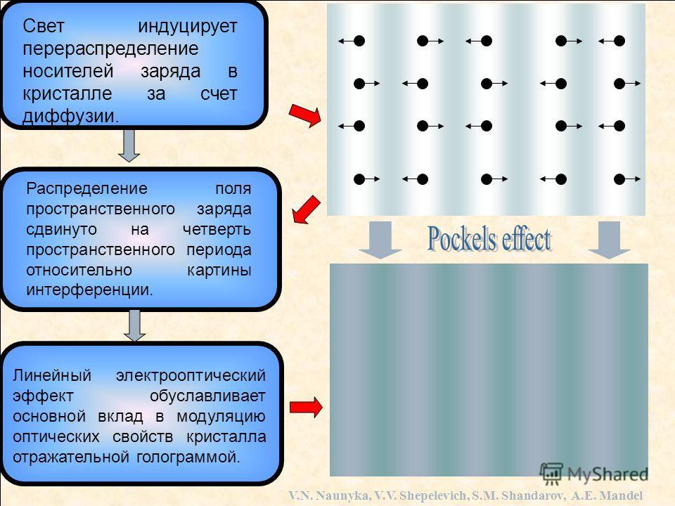 Свет индуцирует перераспределение носителей заряда в кристалле за счет диффузии. Распределение поля пространственного заряда сдвинуто на четверть пространственного периода относительно картины интерференции. Линейный электрооптический эффект обуславл