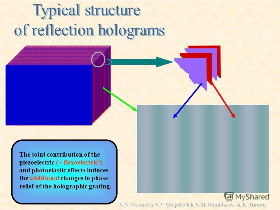 The joint contribution of the piezoelectric (+ flexoelectric!) and photoelastic effects induces the additional changes in phase relief of the holographic grating.
