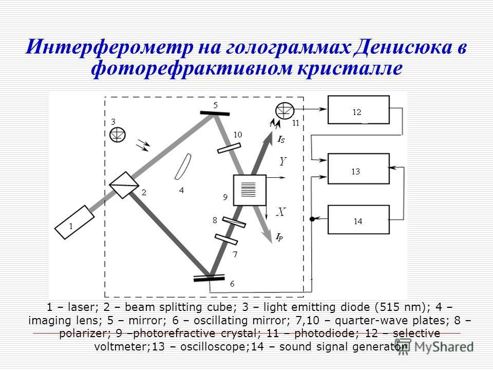 Интерферометр на голограммах Денисюка в фоторефрактивном кристалле 1 – laser; 2 – beam splitting cube; 3 – light emitting diode (515 nm); 4 – imaging lens; 5 – mirror; 6 – oscillating mirror; 7,10 – quarter-wave plates; 8 – polarizer; 9 –photorefract