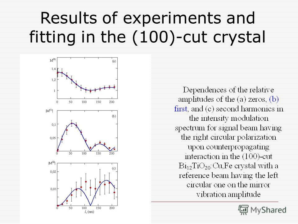 Results of experiments and fitting in the (100)-cut crystal