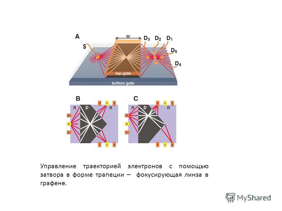 Управление траекторией электронов с помощью затвора в форме трапеции – фокусирующая линза в графене.