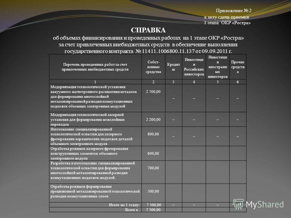 Приложение 2 к акту сдачи-приемки 1 этапа ОКР «Ростра» СПРАВКА об объемах финансирования и проведенных работах на 1 этапе ОКР «Ростра» за счет привлеченных внебюджетных средств в обеспечение выполнения государственного контракта 11411.1006800.11.137