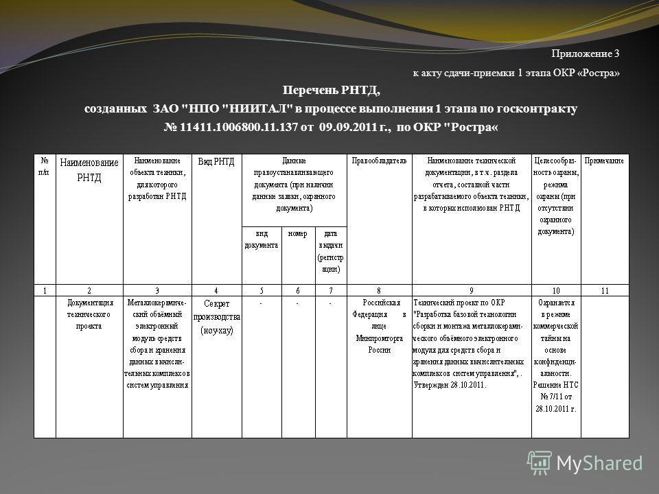 Приложение 3 к акту сдачи-приемки 1 этапа ОКР «Ростра» Перечень РНТД, созданных ЗАО НПО НИИТАЛ в процессе выполнения 1 этапа по госконтракту 11411.1006800.11.137 от 09.09.2011 г., по ОКР Ростра«