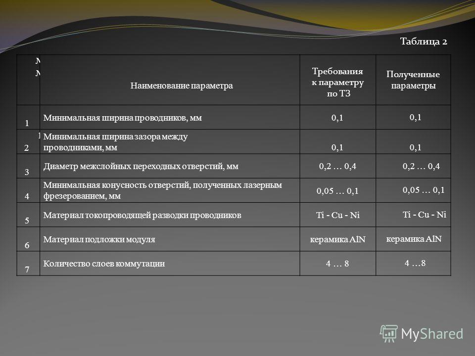 Таблица 2 Наименование параметра Требования к параметру по ТЗ Полученные параметры 1 Минимальная ширина проводников, мм 0,1 1 2 Минимальная ширина зазора между проводниками, мм 0,1 1 3 Диаметр межслойных переходных отверстий, мм 0,2 … 0,4 1 4 Минимал