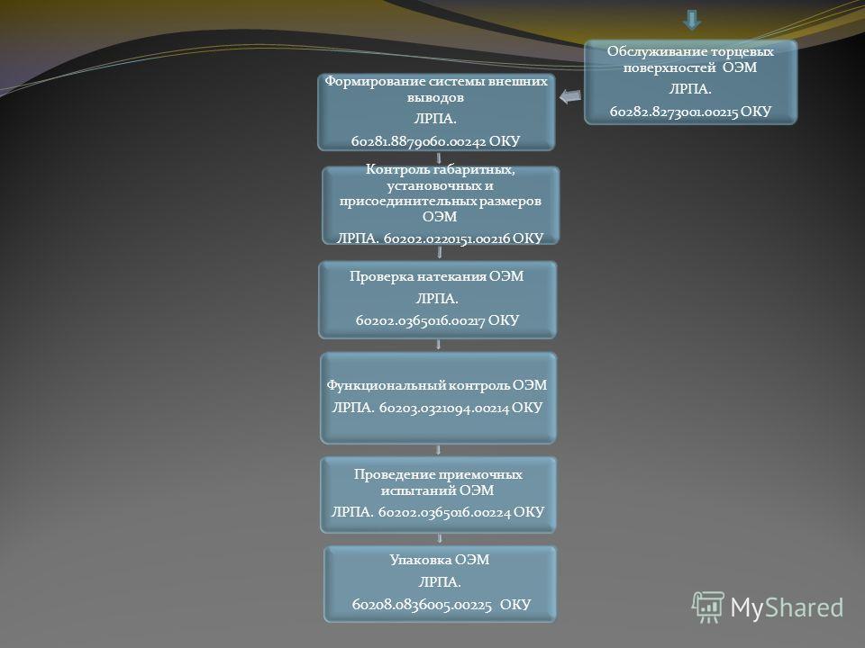 Обслуживание торцевых поверхностей ОЭМ ЛРПА. 60282.8273001.00215 ОКУ Формирование системы внешних выводов ЛРПА. 60281.8879060.00242 ОКУ Контроль габаритных, установочных и присоединительных размеров ОЭМ ЛРПА. 60202.0220151.00216 ОКУ Проверка натекани