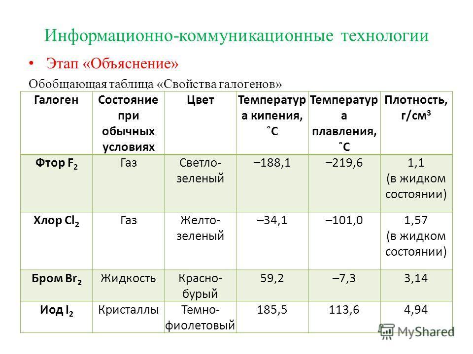 Информационно-коммуникационные технологии Этап «Объяснение» Обобщающая таблица «Свойства галогенов» Галоген Состояние при обычных условиях Цвет Температур а кипения, ˚C Температур а плавления, ˚C Плотность, г/см 3 Фтор F 2 Газ Светло- зеленый –188,1–