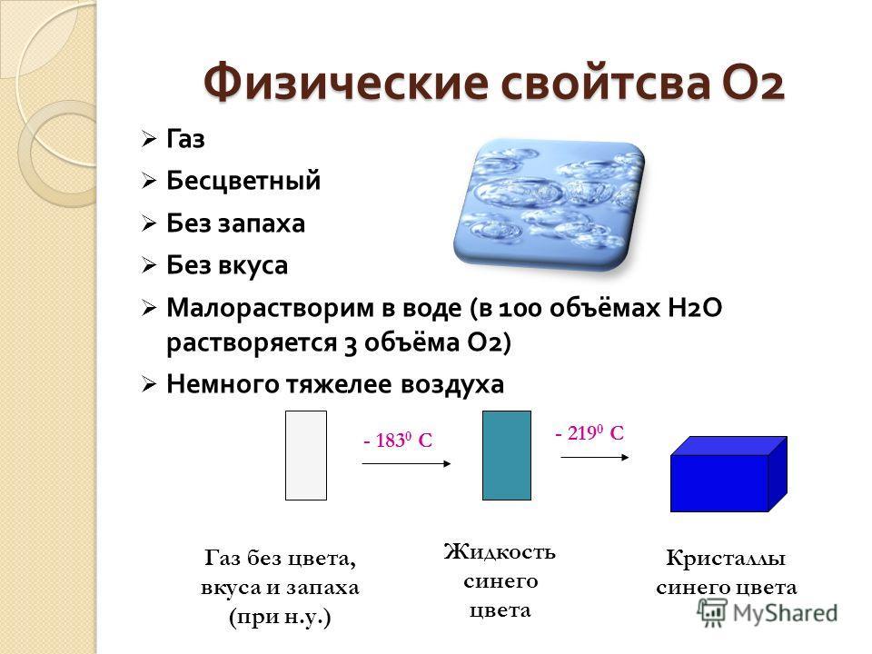 Физические свойства О 2 Газ Бесцветный Без запаха Без вкуса Малорастворим в воде ( в 100 объёмах Н 2 О растворяется 3 объёма О 2) Немного тяжелее воздуха - 183 0 С - 219 0 С Газ без цвета, вкуса и запаха (при н.у.) Жидкость синего цвета Кристаллы син