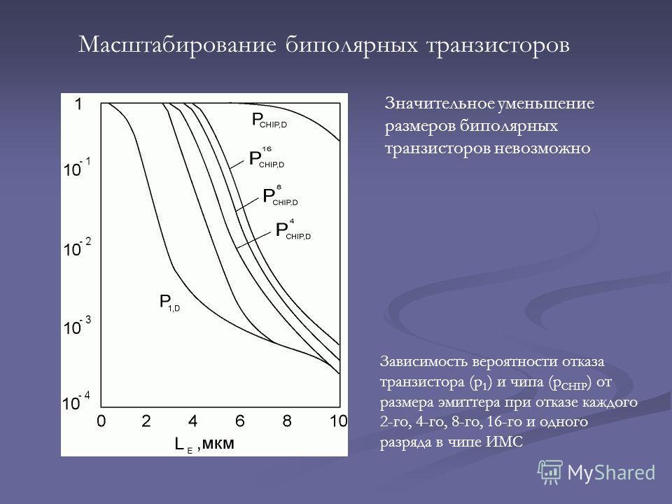 Масштабирование биполярных транзисторов Зависимость вероятности отказа транзистора (p 1 ) и чипа (p CHIP ) от размера эмиттера при отказе каждого 2-го, 4-го, 8-го, 16-го и одного разряда в чипе ИМС Значительное уменьшение размеров биполярных транзист