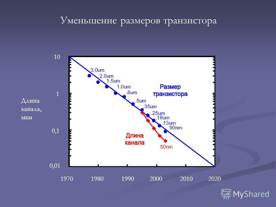 Уменьшение размеров транзистора 197019801990200020102020 0,01 0,1 1 10 Длина канала, мкм