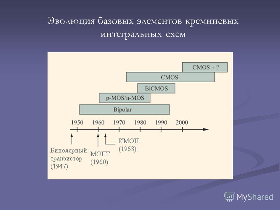 Эволюция базовых элементов кремниевых интегральных схем