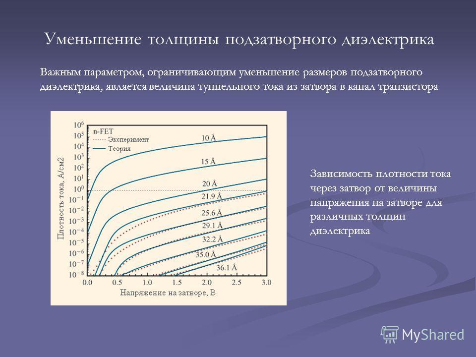 Уменьшение толщины подзатворного диэлектрика Важным параметром, ограничивающим уменьшение размеров подзатворного диэлектрика, является величина туннельного тока из затвора в канал транзистора Зависимость плотности тока через затвор от величины напряж