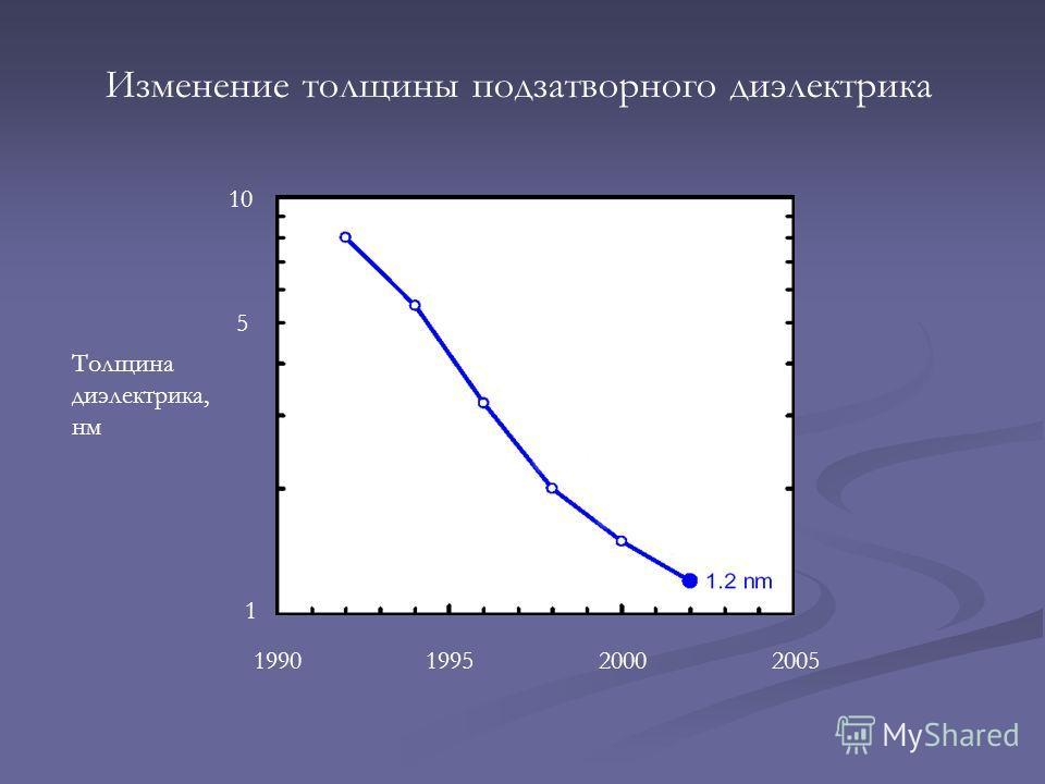 Изменение толщины подзатворного диэлектрика 1990199520002005 1 10 Толщина диэлектрика, нм 5