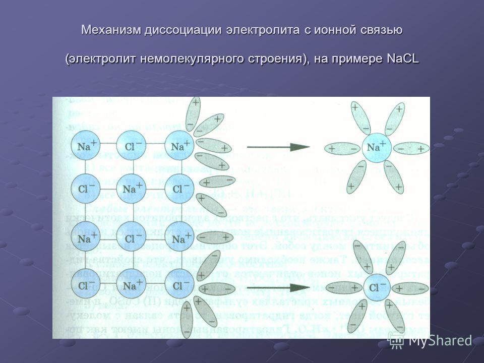 Механизм диссоциации электролита с ионной связью (электролит немолекулярного строения), на примере NaCL