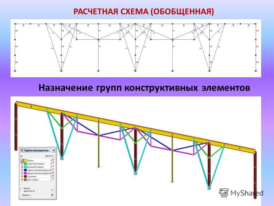 РАСЧЕТНАЯ СХЕМА (ОБОБЩЕННАЯ) Назначение групп конструктивных элементов