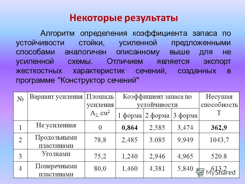 Вариант усиления Площадь усиления А 2, см 2 Коэффициент запаса по устойчивости Несущая способность Т 1 форма 2 форма 3 форма 1 Не усиленная 00,8642,5853,474362,9 2 Продольными пластинами 78,82,4853.0859,9491043,7 3 Уголками 75,21,2402,9464,965520.8 4